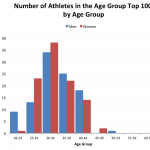 Number of Athletes in the Top 100 Ironman Age Groupers of 2012 by Age Group