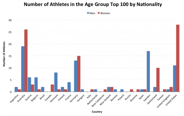 Number of Athletes in the Top 100 Ironman Age Groupers of 2012 by Country