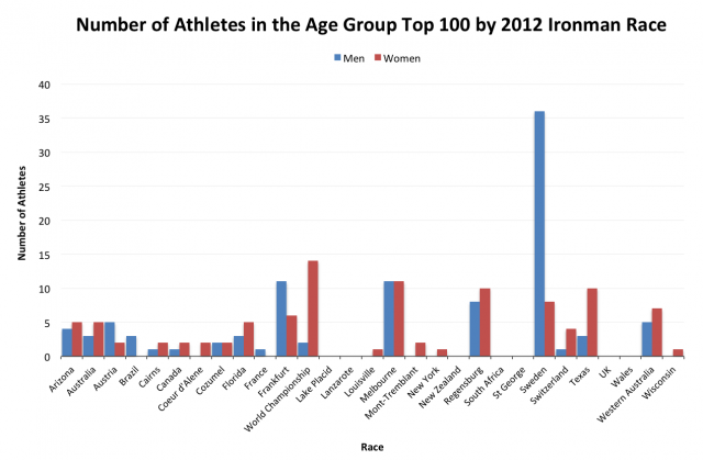 Number of Athletes in the Top 100 Ironman Age Groupers of 2012 by Race