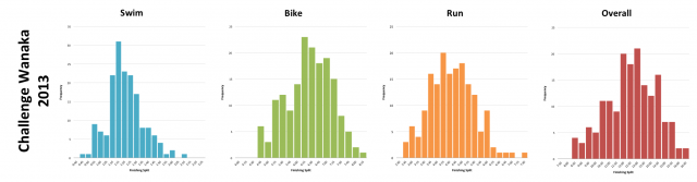 Challenge Wanaka 2013: Distribution of Finisher Splits