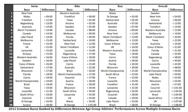 2012 Ironman Races Ranked by Differences Between Age Group Athletes' Performances Across Multiple Ironman Races