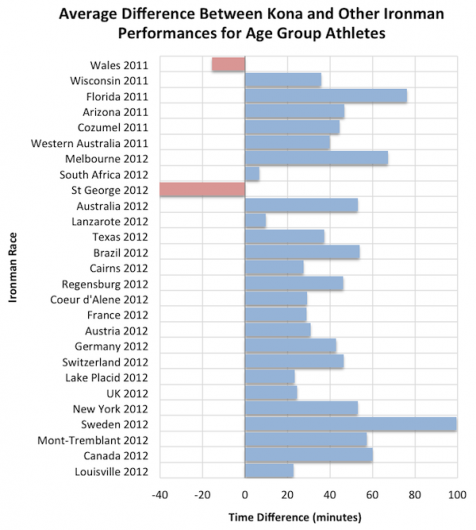 Chart of Average Split Difference Between Kona and Qualifying Race for All Age Group Qualifiers