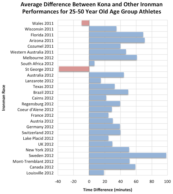 Chart of Average Split Difference Between Kona and Qualifying Race for 25-50 Year Old Age Group Qualifiers