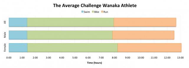 Challenge Wanaka 2013: Average Finishing Times