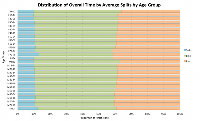 2012 Ironman: Average Splits by Age Group