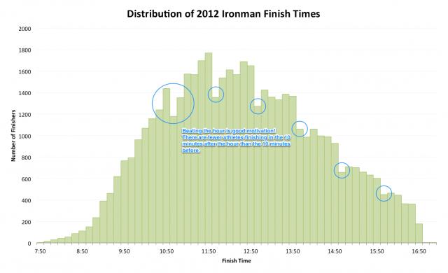 2012 Ironman Finishing Time Distribution
