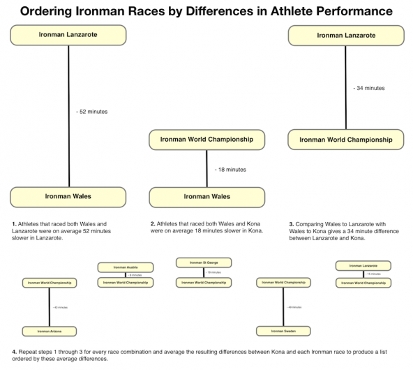 The process of comparing Ironmans