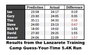 Lanzarote Training Camp Results: 5.4K Guess-Your-Time Run