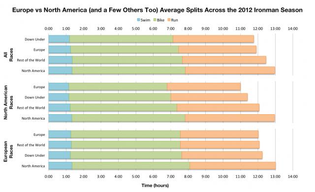 Average Finish Splits of Ironman Athletes By Territory