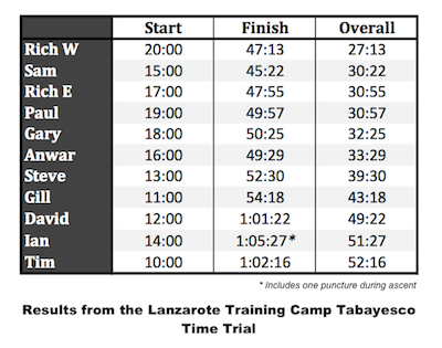 Lanzarote Training Camp Results: Tabayesco Time Trial