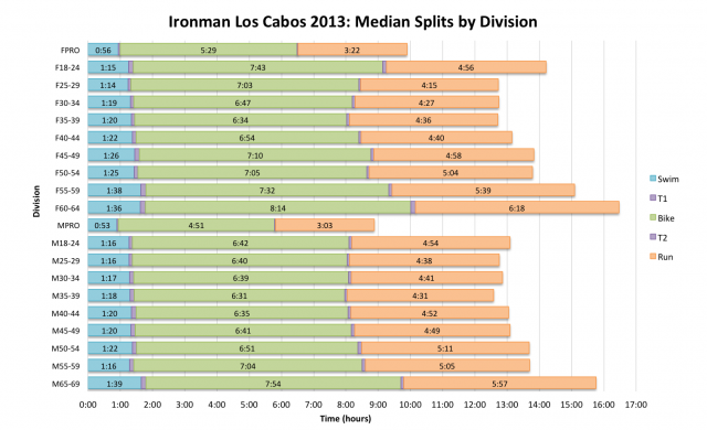 Ironman Los Cabos 2013: Median Splits by Division