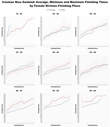 Ironman New Zealand: Female Age group average times by placing