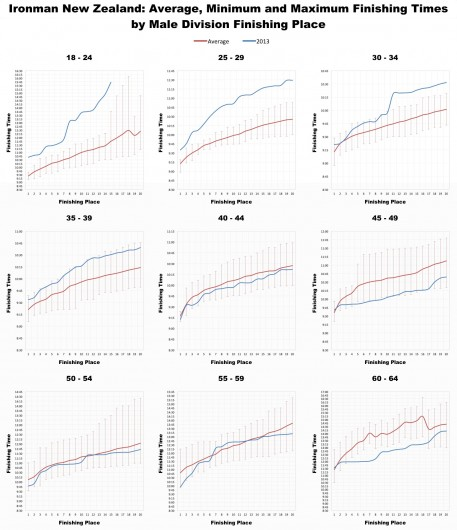 Ironman New Zealand: Male Age group average times by placing