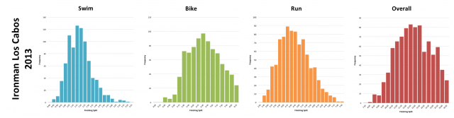 Ironman Los Cabos 2013: Distribution of Finisher Splits