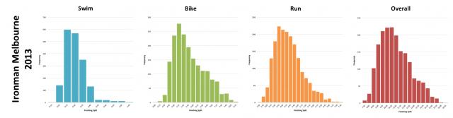 Ironman Melbourne 2013: Distribution of Finisher Splits