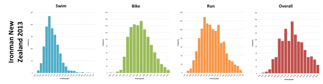 Ironman New Zealand 2013: Finisher Distribution