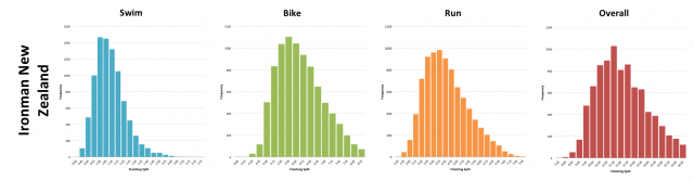 Ironman New Zealand: Finisher Distribution