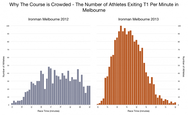 Why the Course is Crowded - The Number of Athletes Exiting T1 Per Minute in Melbourne