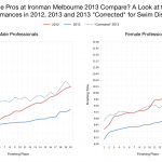 "How Do the Pros at Ironman Melbourne 2013 Compare? A Look at the Top 20 Performances in 2012, 2013 and 2013 ""Corrected"" for Swim Distance"