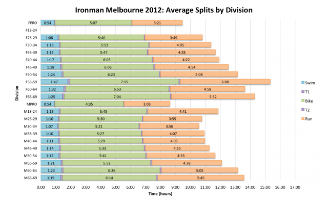 Ironman Melbourne 2012: Average Splits by Division