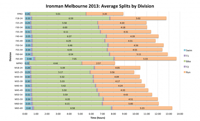 Ironman Melbourne 2013: Average Splits by Division