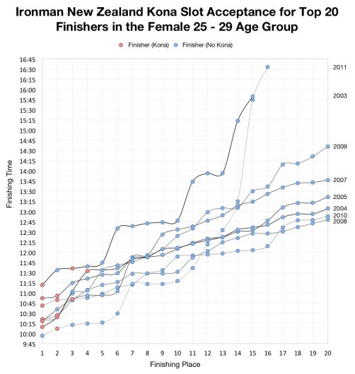 Ironman New Zealand Kona Slot Acceptance for Top 20 Finishers in the Female 25-29 Age Group