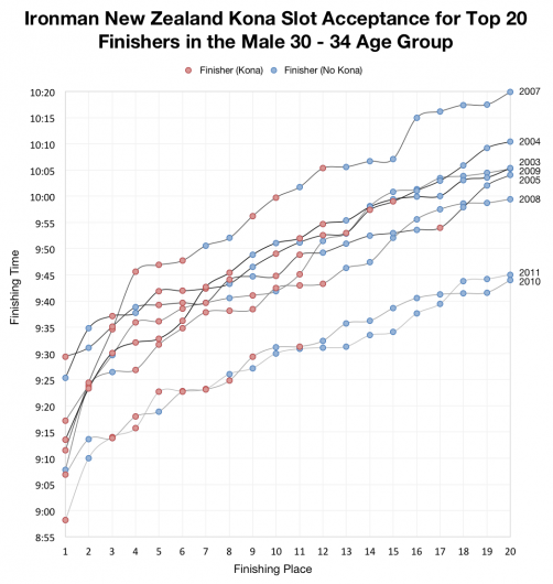 Ironman New Zealand Kona Slot Acceptance for Top 20 Finishers in the Male 30-34 Age Group