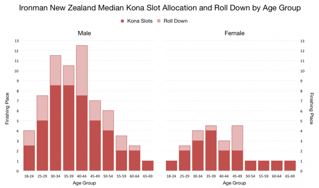 Ironman New Zealand Meidan Kona Slot Allocation And Roll Down by Age Group
