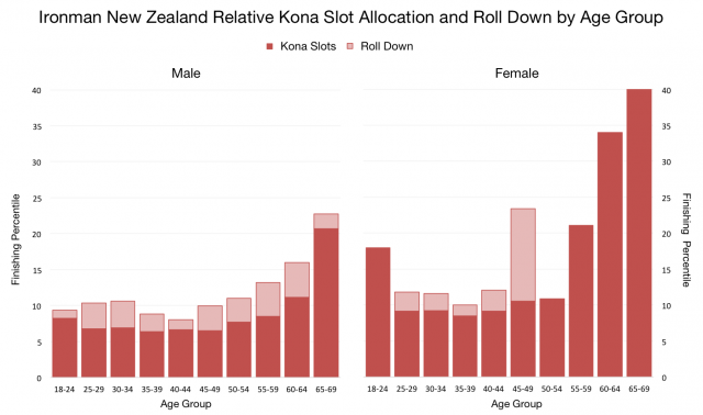 Ironman New Zealand Relative Slot Allocation and Roll Down by Age Group