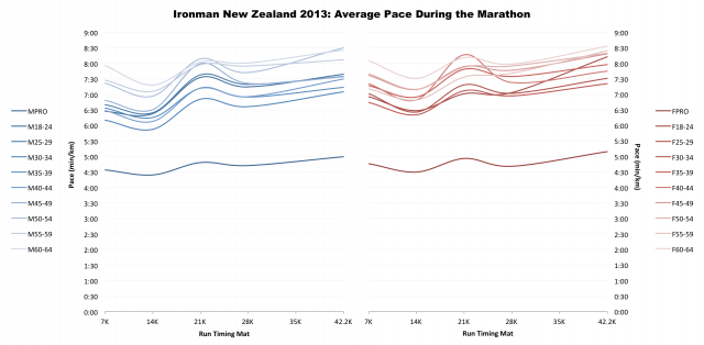 Ironman New Zealand 2013: Average Marathon Pace by Age Group