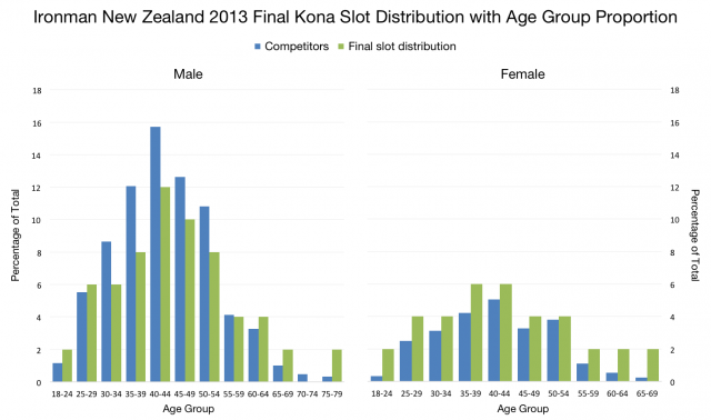 Ironman New Zealand 2013: Kona Slot Distribution Graph