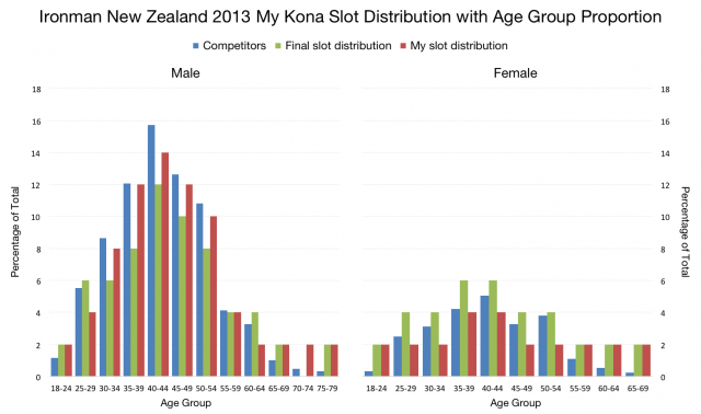 Ironman New Zealand 2013: Kona Slot Alternative Distribution Graph