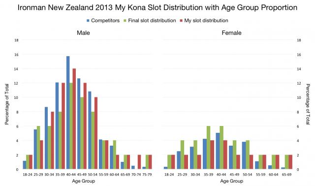 Ironman New Zealand 2013: Kona Slot Alternative Distribution Graph