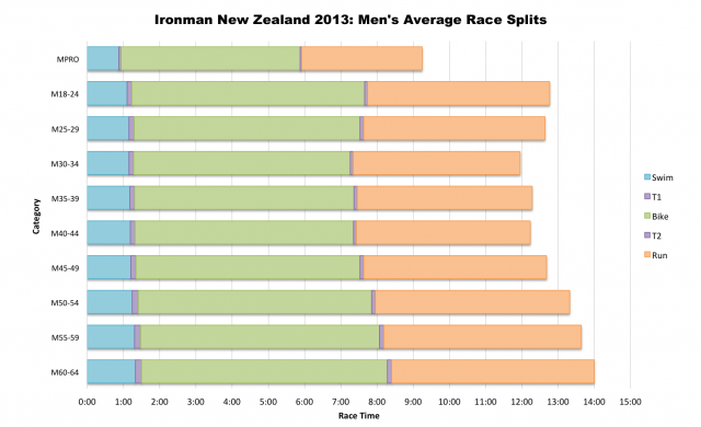 Ironman New Zealand 2013: Average Male Splits by Age Group