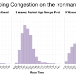 Wave Starts: Reducing Congestion on the Ironman Melbourne Course