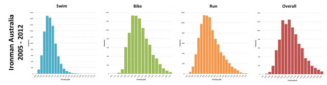Typical Finisher Splits for Ironman Australia between 2005 and 2012