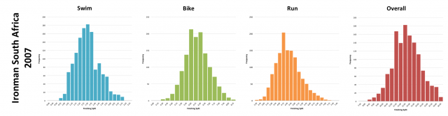 Ironman South Africa 2007: Finisher Split Distributions