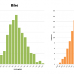 Ironman South Africa 2013: Distribution of Finisher Splits