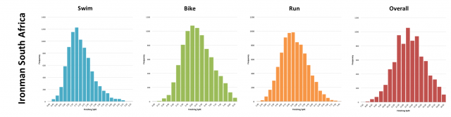Ironman South Africa: Typical Finisher Split Distribution