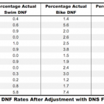 DNS Adjusted DNF Rates at Ironman