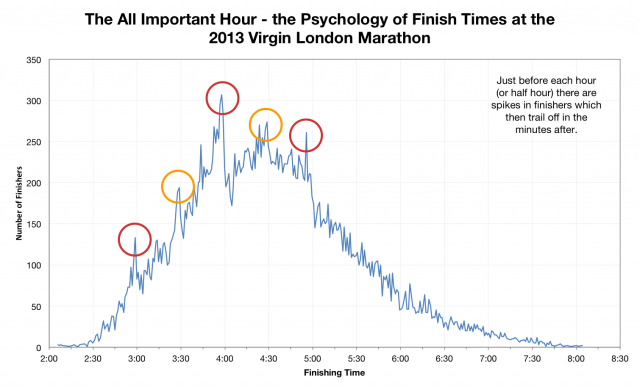 The All Important Hour - the Psychology of Finish Times at the 2013 Virgin London Marathon