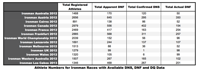 Ironman DNF and DNS Figures