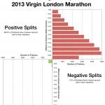 The Elusive Negative Split at the 2013 Virgin London Marathon