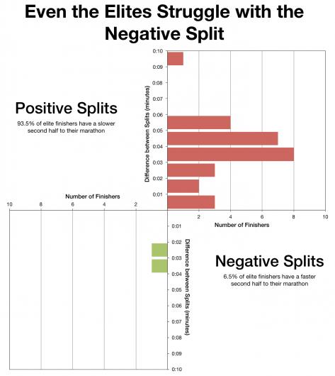 Even the Elites Struggle with the Negative Split