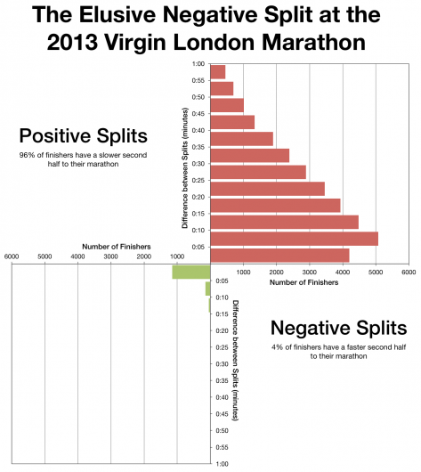 The Elusive Negative Split at the 2013 Virgin London Marathon