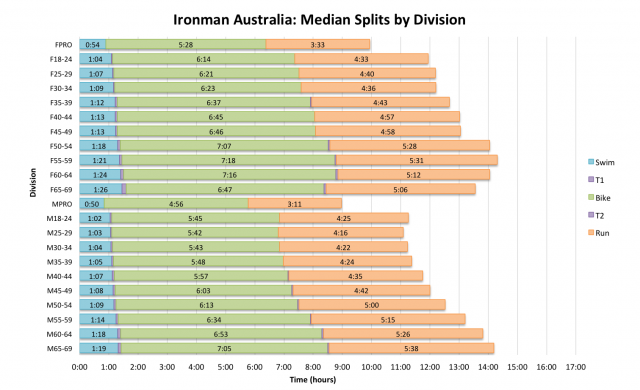Ironman Australia: Median Splits by Division