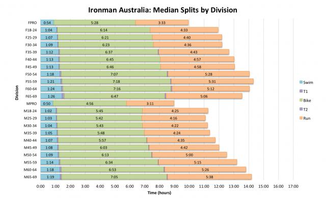Ironman Australia: Median Splits by Division