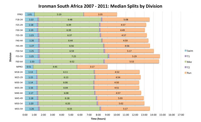 Ironman South Africa 2007 - 2011: Median Splits by Division