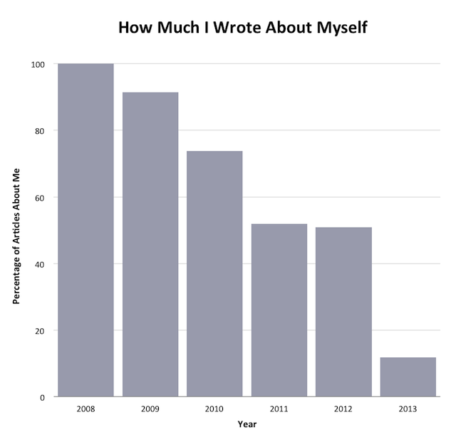 How Much I Wrote About Myself
