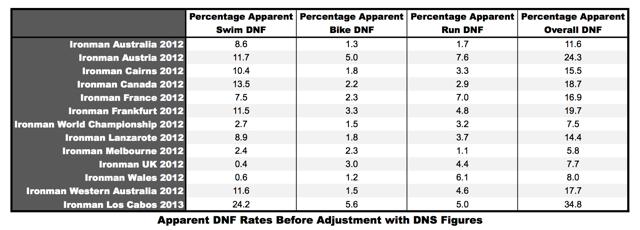 IRONMAN.com DNF Rates